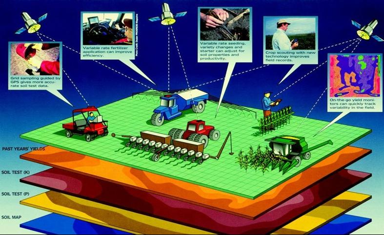 farm-gps