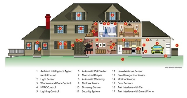 Smart Home Technology Is Coming Of Age Plumb Construction