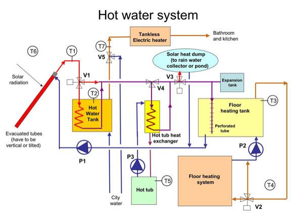 hot water solar